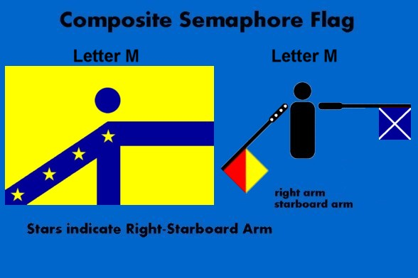 ... since M is the 13th letter of the alphabet. Three is coded to yellow, with its contrast indicator being blue. The stars indicate the right-starboard arm ...