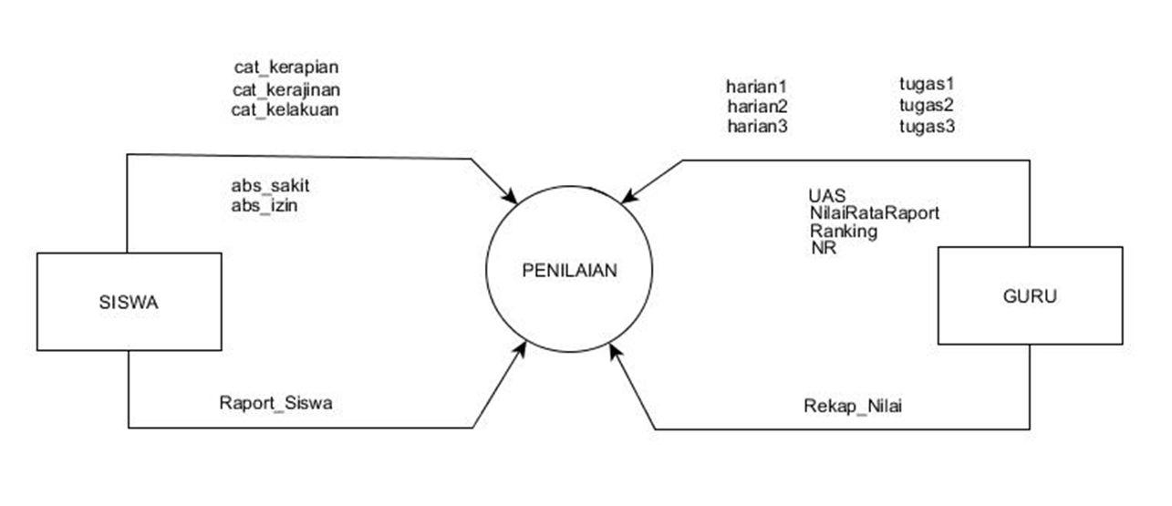 Flowchart sekolah perancangan dan implementasi sistem informasi diagram konteks merupakan diagram yang berfungsi untuk memetakan model lingkungan yang direpresentasikan dengan lingkaran tunggal yang mewakili keseluruhan ccuart Images