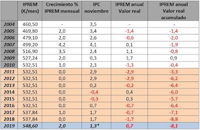 Tabla de evolución de IPREM mensual y anual hasta 2019