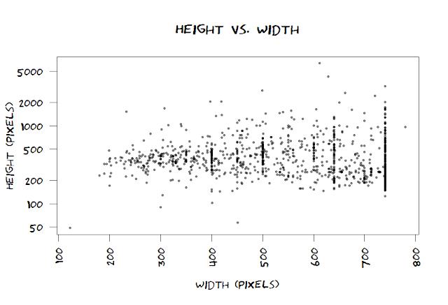 scatterplot of height vs. width for xkcd comics