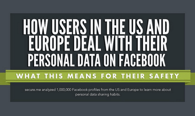 Image: How Users in the U.S. and Europe Deal With Their Personal  Data on Facebook