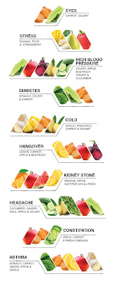 Juicing -effective way to restore health,  rejuvenate and detoxify the body.