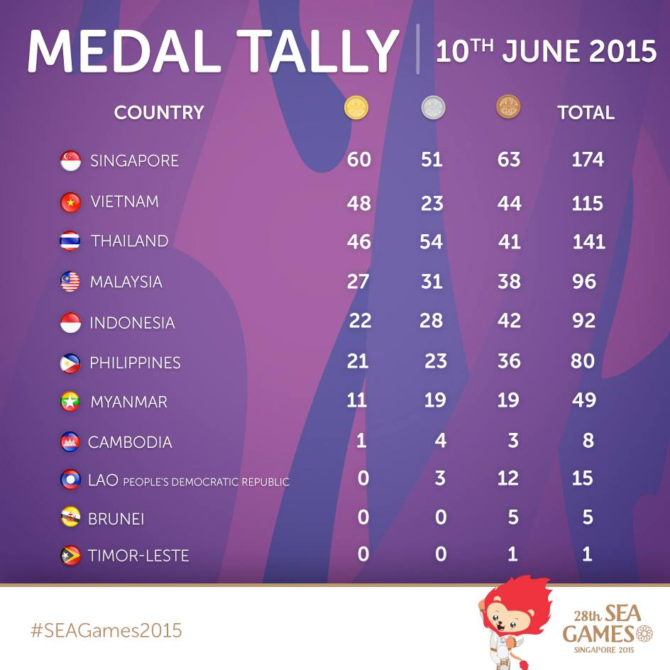 If Only Singaporeans Stopped to Think: SEA Games 2015