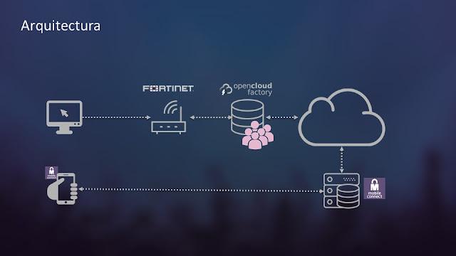 Infografía arquitectura Mobile Connect