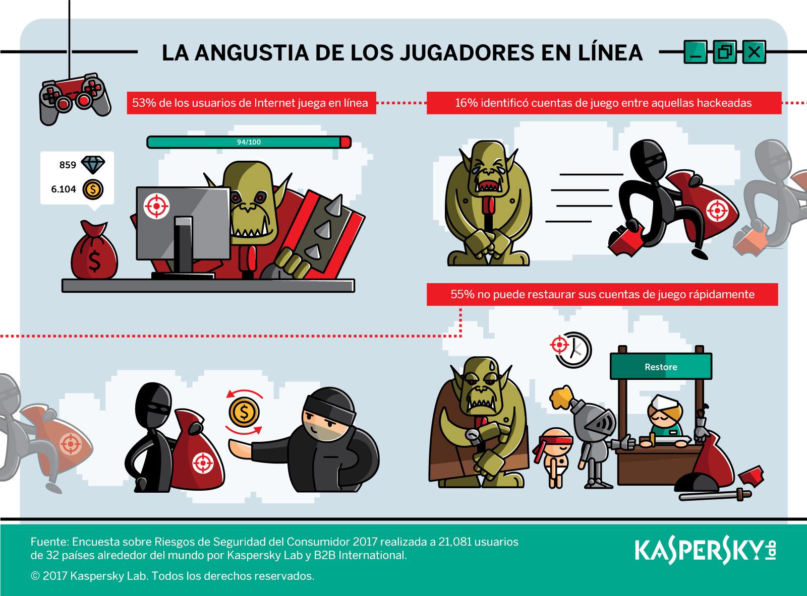 Jugadores en línea de América Latina dejan sus cuentas vulnerables a ciberamenazas