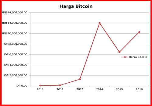 harga bitcoin dari tahun 2011 sampai 2016