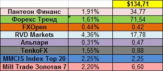 Доходность инвестиционных компаний за 16.06.14 - 22.06.14
