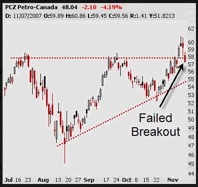 contoh breakout yang gagal