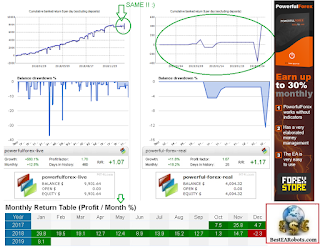PowerfulForex (VENDOR'S LIVE ACCOUNT RESULTS.) and PowerFul Forex Live Test