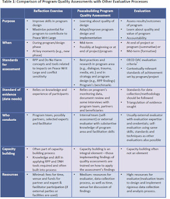 Chart comparing  advantages of reflection exercise, program quality assessment and formal evaluation