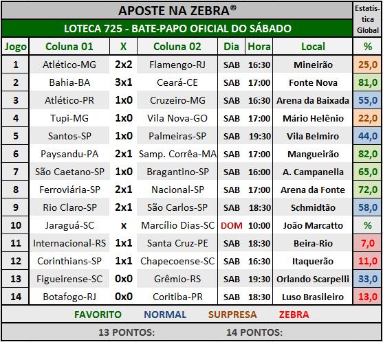 LOTECA 725 - BATE-PAPO OFICIAL DO SÁBADO 05