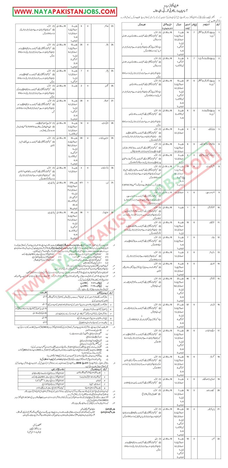 Jobs in Military Engineer Services Pakistan, Military Engineer Services Pakistan Jobs 2019 Feb | 1067 Vacancies