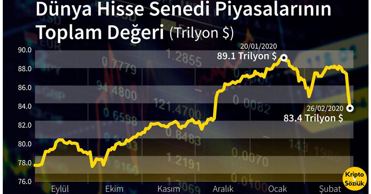 Corona Virüsü Borsa İstanbul