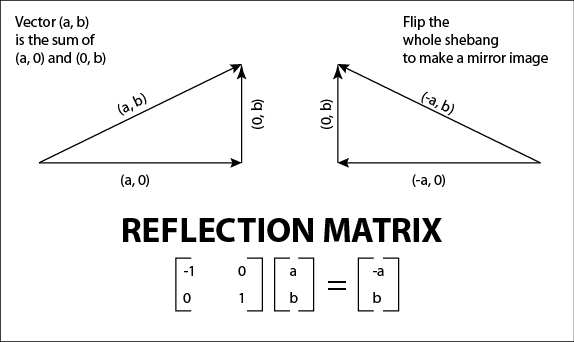 "reflection of the matrix Below is an essay on matrix i philosophical reflection from anti essays, your source for research papers, essays, and term paper examples the main theme in ""the matrix"" is the beliefs of a human being and how they are affected by its surrounding."