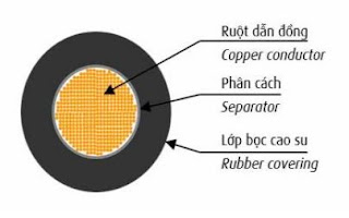 Hình ảnh Cấu trúc cáp hàn