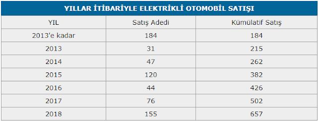 elektrikli otomobil satış rakamları