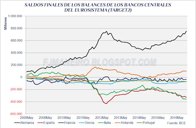Saldos finales de los balances de Bancos Centrales del Eurosistema