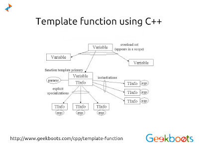 https://www.geekboots.com/cpp/template-function