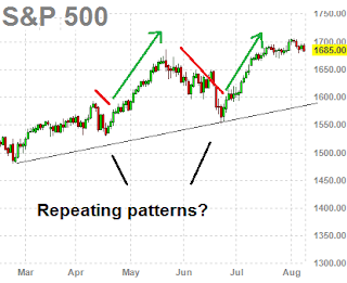 Repeating Patterns in the charts