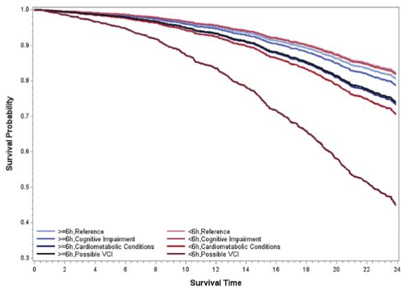 図:睡眠時間 血管性認知障害 生存曲線
