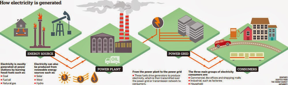 If Only Singaporeans Stopped to Think: Singapore's energy ...