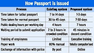 tatkal-passport