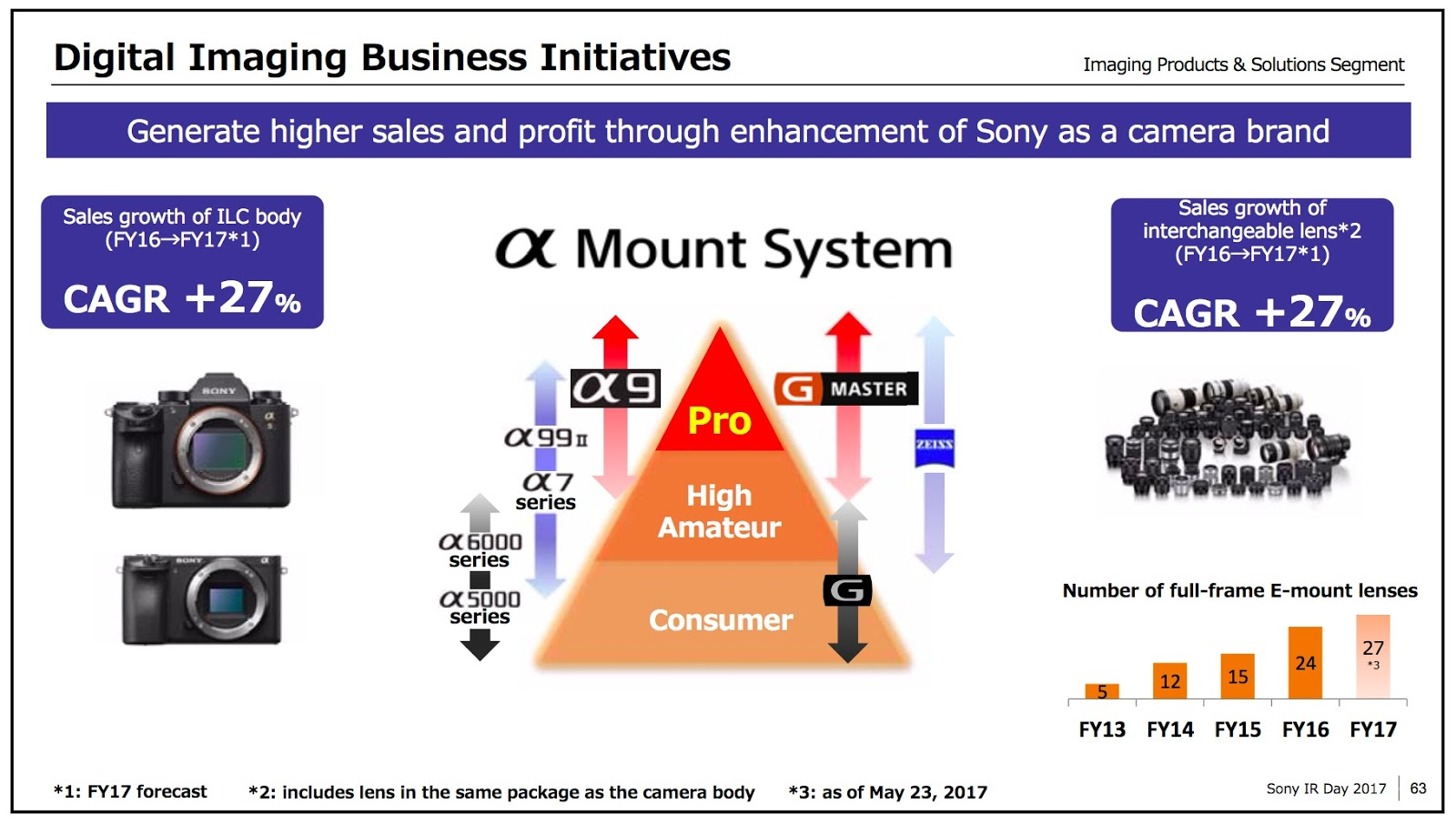 Sony is the world's leading mirrorless camera brand but remains third for  ILCs overall, it said in a presentation to investors (imaging product ...