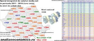 Topul județelor după creșterile salariilor nete din 2011 încoace