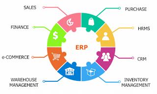 Enterprise Resource Planning (ERP) menurut O'Brien , J.A., & Marakas, G. M. (2010:272) adalah sistem perusahaan yang meliputi semua fungsi yang terdapat di dalam perusahaan yang didorong oleh beberapa modul software yang terintegrasi untuk mendukung proses bisnis internal perusahaan