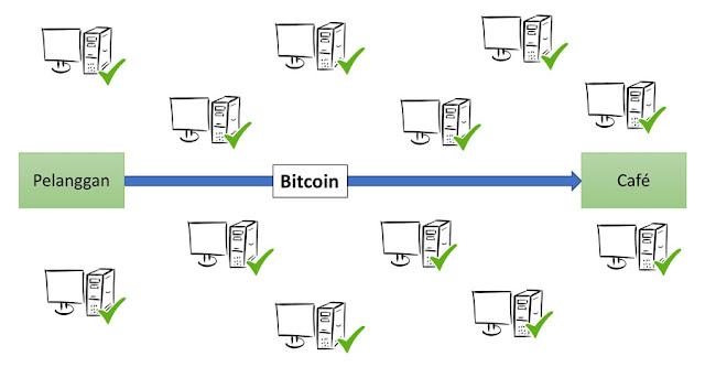 Sistem Teknologi Blockchain