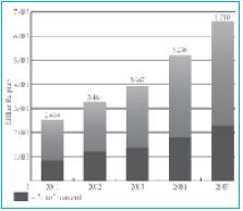 Grafik investasi dalam negeri Indonesia tahun 2001–2005. Sumber: Tempo, 14 Agustus 2006