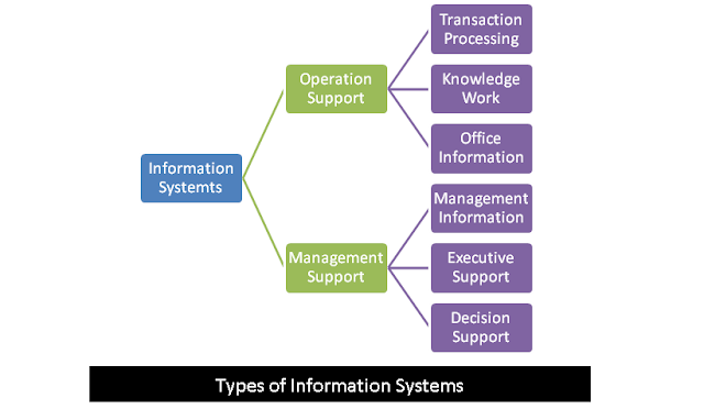 Explain the types of information systems?