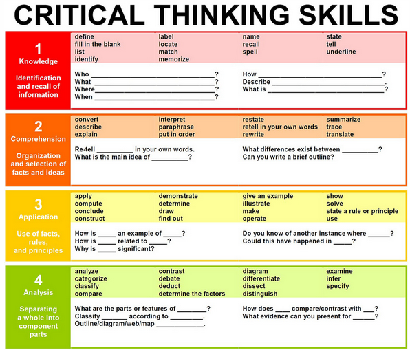 Critical thinking information center