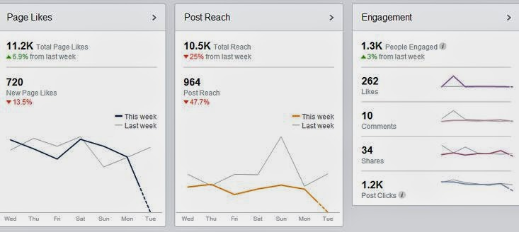 Facebook Analytics Free Tool and Guide image photo