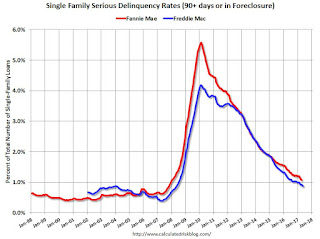 Freddie Mac: Mortgage Serious Delinquency rate declined in May, Lowest since May 2008