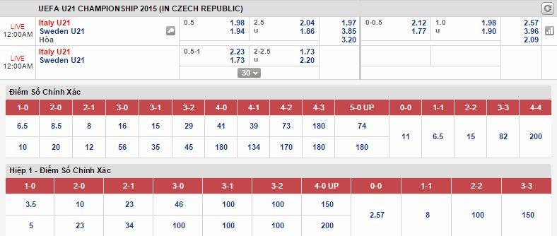 Soi kèo dự đoán U21  Italia vs U21 Thụy Điển
