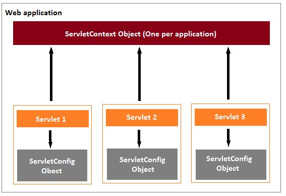 Jsp and Servlet Tutorials - Difference between RequestDispatcher and