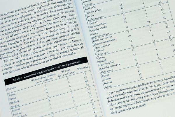 Tabela zawartości węglowodanów i błonnika w różnych pokarmach