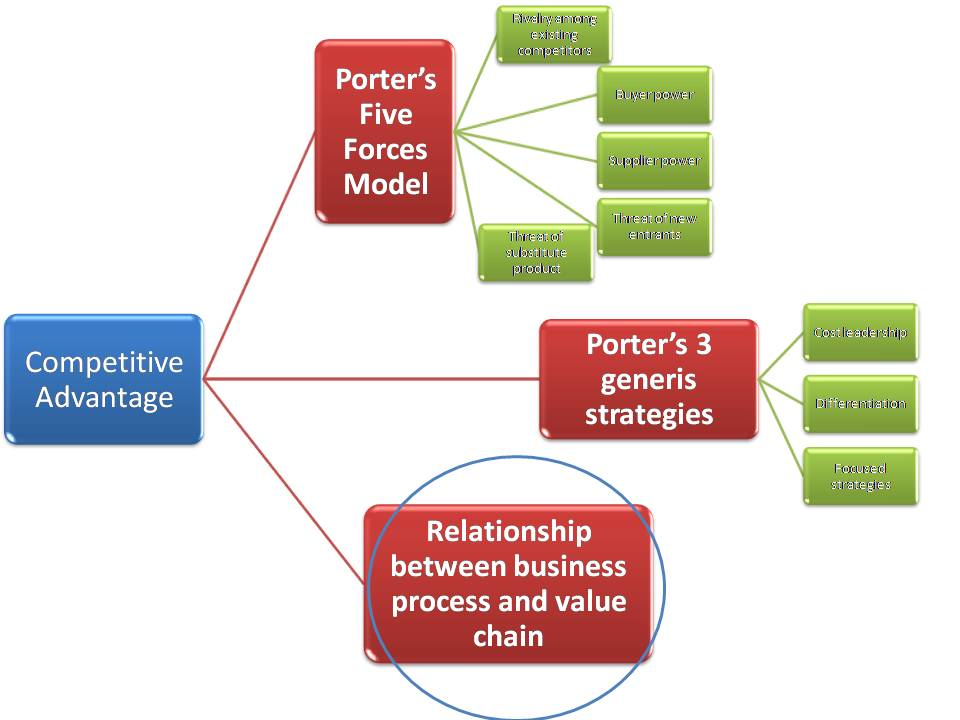 carrefour porters five force model This webseminar explains the five forces model of michael porter also explained in this video how this model can be used in practice if you have any sugges.