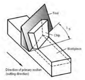 Difference between Orthogonal and Oblique Cutting