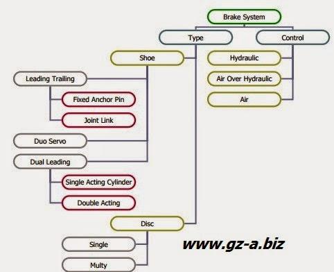 Prinsip Dasar dan Klasifikasi Brake System
