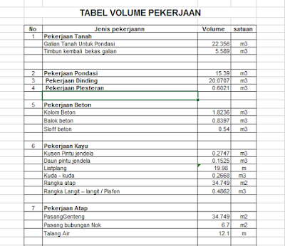 Contoh RAB : Perhitungan Volume Pekerjaan