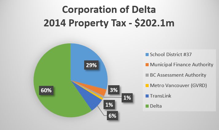 Property Tax Distribution In California