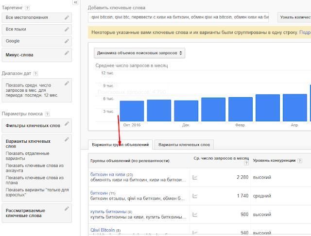 Google AdWords: ошибки в настройке