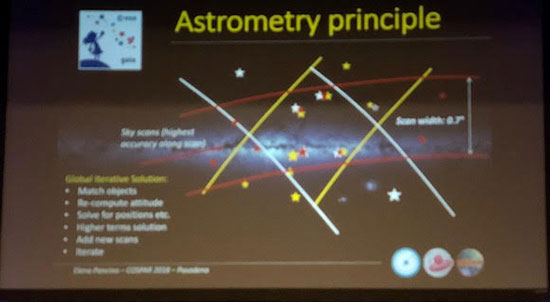 How Gaia gets improved astrometry by calculating 70+ different fields of view (Source: COSPAR/Elena Pancino)