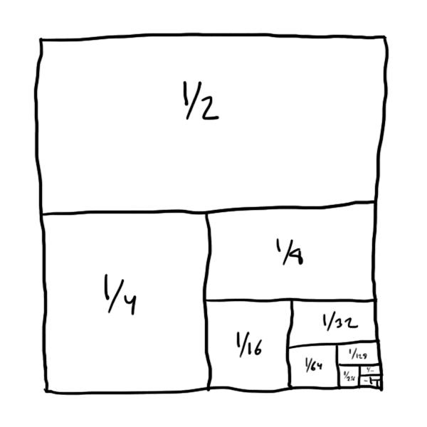 Neliö, joka on jaettu puolikkaaseen, neljännekseen ja niin edelleen.