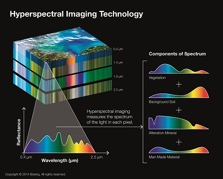 Hyperspectral Remote Sensing Applications