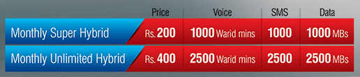 Warid Monthly Super Hybrid & Unlimited Hybrid Packages Detail