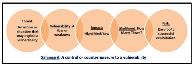 what is the relationship between risks threats and vulnerabilities