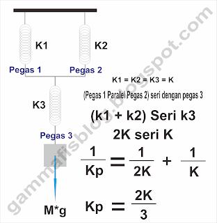 Tiga buah pegas identik disusun seri dan paralel